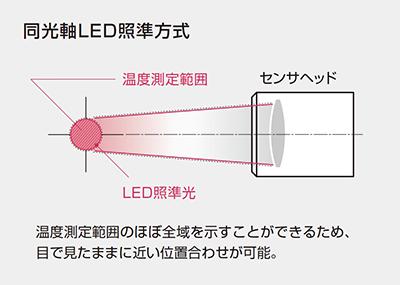 同光軸LED照準方式