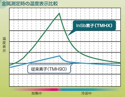 放射温度計TMHX-CHE(B)シリーズ金属測定時の温度表示比較