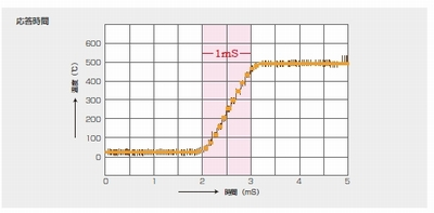 放射温度計TMHX-CHE(B)はダイレクト変換で超高速に測定