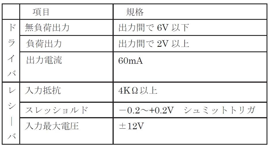 RS485通信とはどのようなものですか? | ジャパンセンサー株式会社